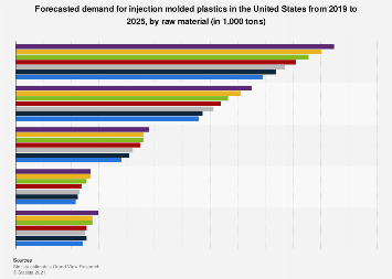 U.S. injection molded plastics demand forecast by material 2019-2025