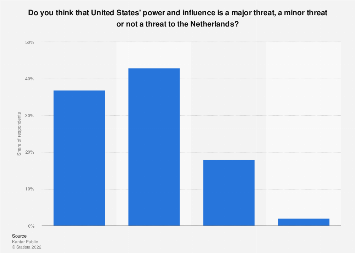 Perceived threat of United States' power and influence in the Netherlands 2018