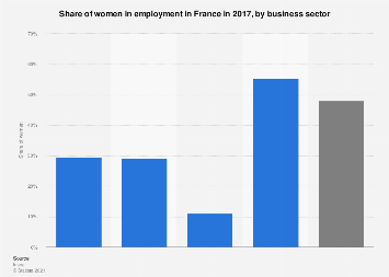 Share of women in employment in France 2017, by business sector