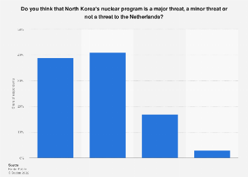 Perceived threat of North Korea's nuclear program in the Netherlands 2018