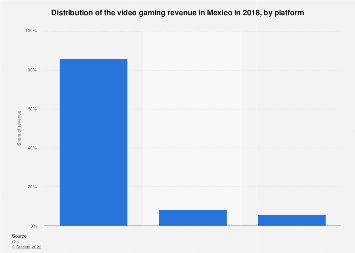 Mexico: video gaming revenue 2018, by platform