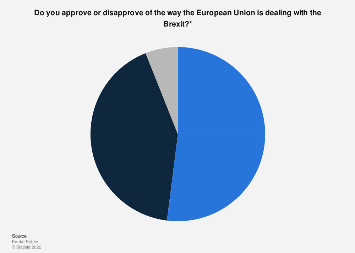 Opinions on the European Union Brexit policy in the Netherlands 2018