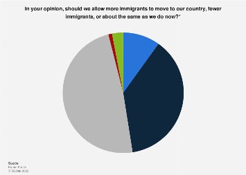 Opinions on the immigration policy in the Netherlands 2018