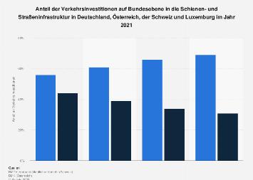 Investitionen in die Schienen- und Straßeninfrastruktur in den DACH-Ländern 2018