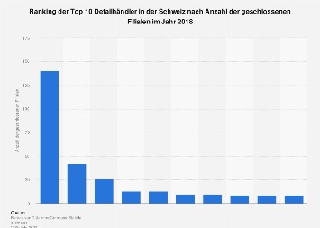 Schweizer Detailhändler mit den meisten Filialschließungen 2018