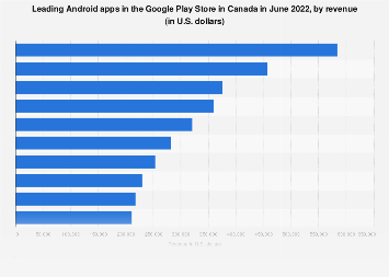 Leading Android apps in Canada 2019, by revenue