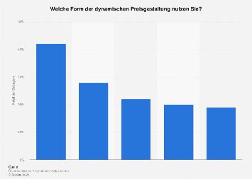 Bevorzugte Preisgestaltung im Online-Handel in Österreich 2018