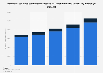Number of cashless payment transactions in Turkey 2013-2017, by method