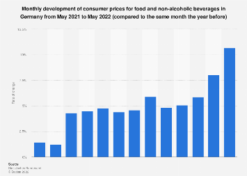 Development of consumer prices for food and beverages in Germany 2018-2019