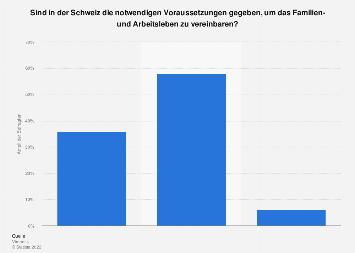 Vereinbarkeit von Familie und Beruf in der Schweiz 2018