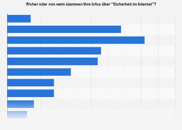 Umfrage zu Informationsquellen bezüglich Internetsicherheit in der Schweiz 2019