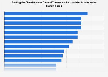 Charaktere aus Game of Thrones nach Anzahl der Auftritte bis Staffel 8