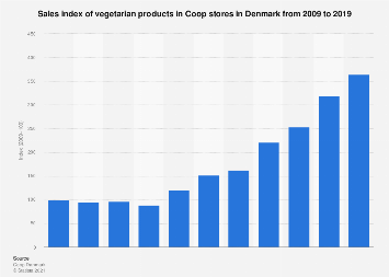 Sales index of vegetarian products in Coop stores in Denmark 2009-2019