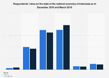 Comparison of views on the state of the national economy of Indonesia 2018-2019