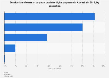 Use of buy now pay later digital payments in Australia 2019