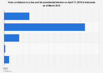 Voter confidence in a free and fair presidential election in Indonesia 2019