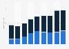 Dell Technologies' revenue 2018-2019, by segment