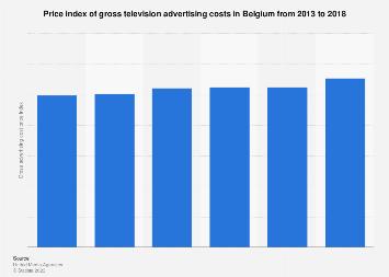 Price index of gross television advertising costs in Belgium 2012-2017