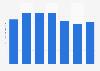 Total cinema advertising investments in Flanders (Belgium) 2012-2016