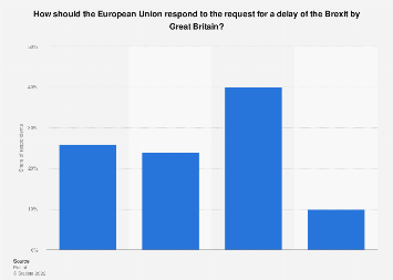 Desired response EU to request to delay Brexit in the Netherlands 2019