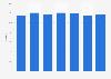Market share of De Telegraaf in the Netherlands 2011-2017