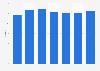 Market share of NRC Handelsblad in the Netherlands 2011-2017