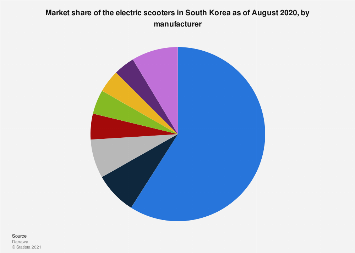 E-scooter market share South Korea 2018, by manufacturer