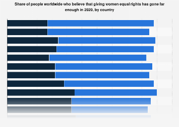 Share of people globally who think giving women equal rights has gone far enough 2019