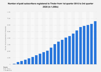 Tinder: quarterly subscriber count 2015-2018
