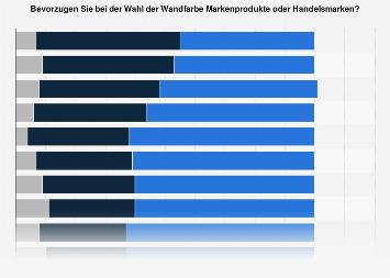 Umfrage zur Markenwahl bei Wandfarben in ausgewählten Länder in Europa in 2018