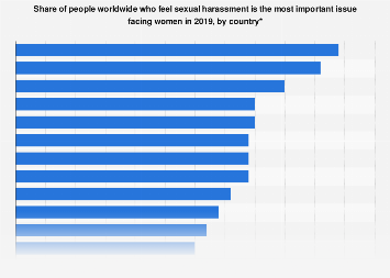 Share of people who feel sexual harassment is most important women's issue 2019