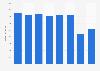 Umsatz von Lagardère bis 2018