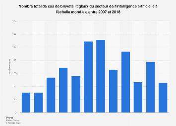 Nombre de brevets contestés du secteur de l'intelligence artificielle 2007-2018