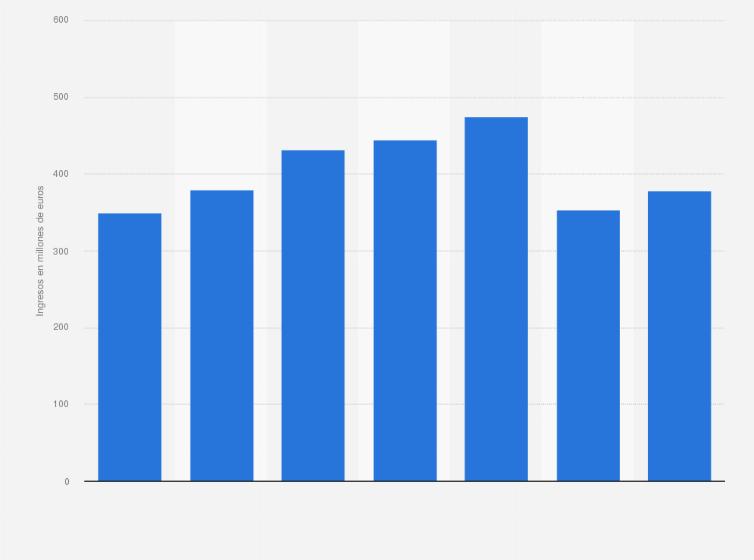 capacidad Lectura cuidadosa engranaje  Adidas: valor de las ventas España 2015-2019   Statista