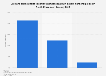 Efforts to achieve gender equality in government and politics in South Korea 2019