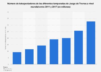 Audiencia de las diferentes temporadas de Juego de Tronos a nivel mundial 2011-2017
