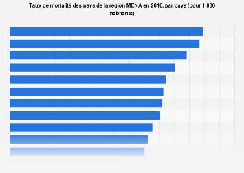 Taux de mortalité des pays de la région MENA 2016