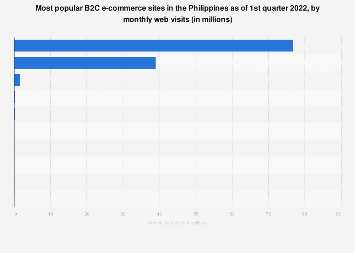 Leading B2C e-commerce sites Philippines 2019 by monthly web visits