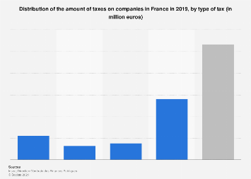 Breakdown of taxes on companies in France 2017, by type of tax