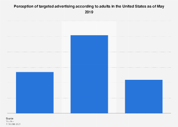 Adult views on targeted advertising in the U.S. 2019