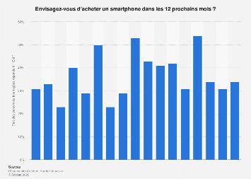 Intentions d'achat de smartphone par pays européens 2019