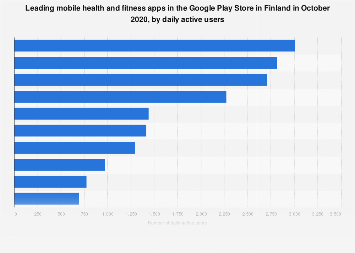 Leading health and fitness apps in Google Play in Finland 2019, by DAU