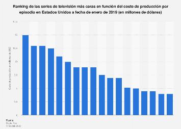 Ranking de las series de televisión más costosas de producir de la historia EE. UU.