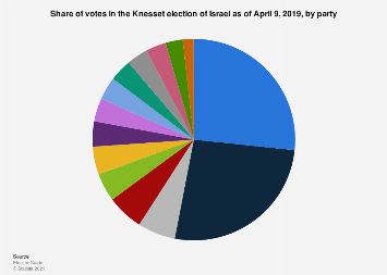 Share of votes in the parliament election of Israel by party 2019