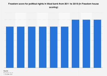 Freedom score for political rights in West Bank from 2011-2019