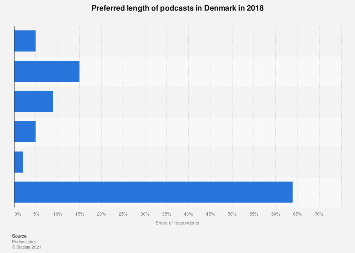 Preferred length of podcasts in Denmark 2018