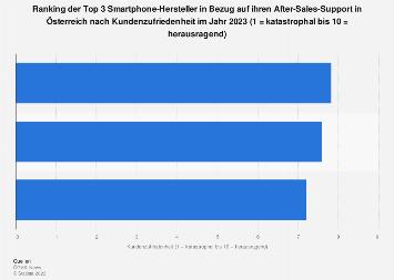 Smartphone-Hersteller mit der höchsten Kundenzufriedenheit in Österreich 2019