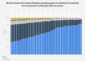 Windows operating systems market share of desktop PCs worldwide 2017-2019