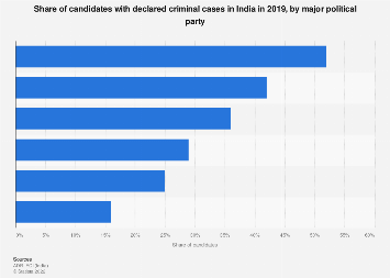 Share of candidates with criminal cases in India by political party 2019