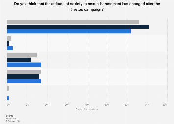 Change of social attitude to sexual harassment after #metoo in Sweden 2018, by gender